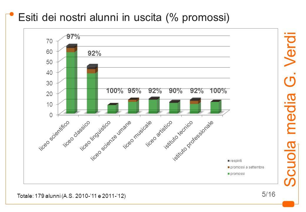 14 Scuola media G. Verdi Esiti dei nostri alunni in uscita (% promossi) Totale: 179 alunni (A.S. 2010-11 e 2011-12) 97% 92% 100%95%100%92%90%92% 5/16