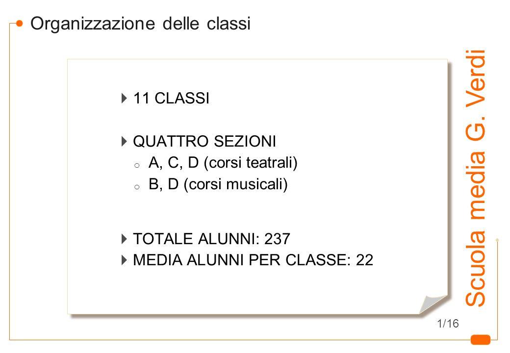 3 Organizzazione delle classi 11 CLASSI QUATTRO SEZIONI o A, C, D (corsi teatrali) o B, D (corsi musicali) TOTALE ALUNNI: 237 MEDIA ALUNNI PER CLASSE: