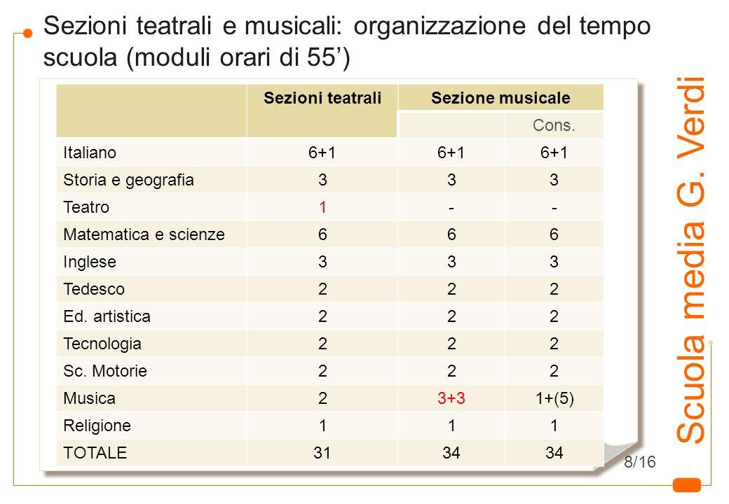 6 Scuola media G. Verdi Sezioni teatrali e musicali: organizzazione del tempo scuola (moduli orari di 55) Sezioni teatraliSezione musicale Cons. Itali