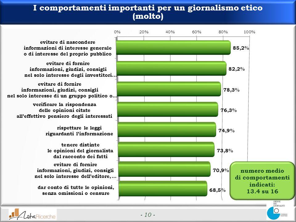 - 10 - I comportamenti importanti per un giornalismo etico (molto) numero medio di comportamenti indicati: 13.4 su 16
