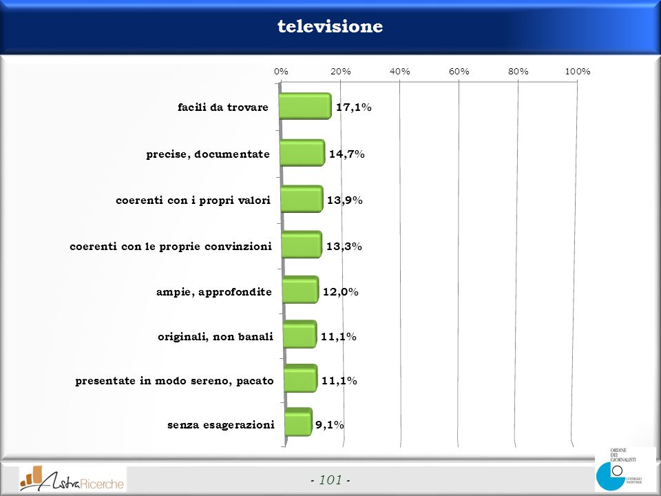 - 101 - televisione