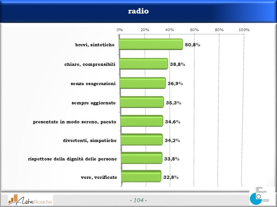 - 104 - radio