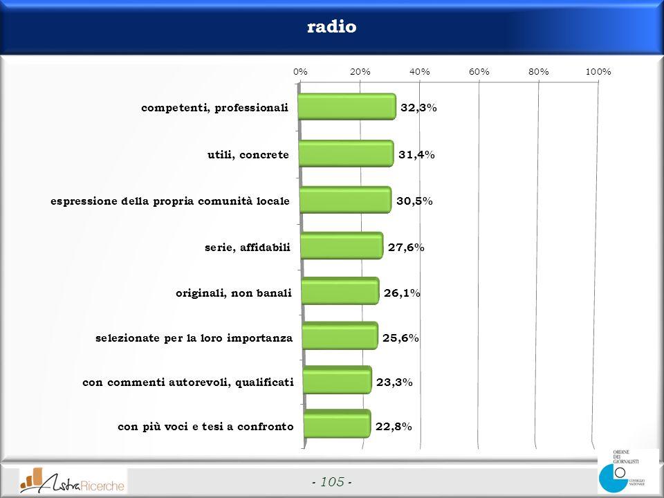 - 105 - radio