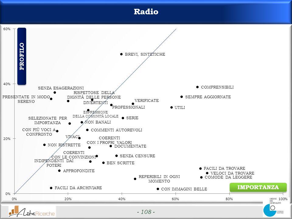 - 108 - Radio IMPORTANZA PROFILO