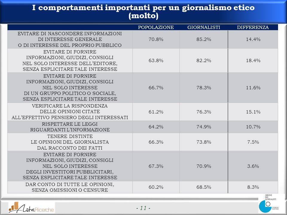 - 11 - I comportamenti importanti per un giornalismo etico (molto) POPOLAZIONEGIORNALISTIDIFFERENZA EVITARE DI NASCONDERE INFORMAZIONI DI INTERESSE GENERALE O DI INTERESSE DEL PROPRIO PUBBLICO 70.8%85.2%14.4% EVITARE DI FORNIRE INFORMAZIONI, GIUDIZI, CONSIGLI NEL SOLO INTERESSE DELLEDITORE, SENZA ESPLICITARE TALE INTERESSE 63.8%82.2%18.4% EVITARE DI FORNIRE INFORMAZIONI, GIUDIZI, CONSIGLI NEL SOLO INTERESSE DI UN GRUPPO POLITICO O SOCIALE, SENZA ESPLICITARE TALE INTERESSE 66.7%78.3%11.6% VERIFICARE LA RISPONDENZA DELLE OPINIONI CITATE ALLEFFETTIVO PENSIERO DEGLI INTERESSATI 61.2%76.3%15.1% RISPETTARE LE LEGGI RIGUARDANTI LINFORMAZIONE 64.2%74.9%10.7% TENERE DISTINTE LE OPINIONI DEL GIORNALISTA DAL RACCONTO DEI FATTI 66.3%73.8%7.5% EVITARE DI FORNIRE INFORMAZIONI, GIUDIZI, CONSIGLI NEL SOLO INTERESSE DEGLI INVESTITORI PUBBLICITARI, SENZA ESPLICITARE TALE INTERESSE 67.3%70.9%3.6% DAR CONTO DI TUTTE LE OPINIONI, SENZA OMISSIONI O CENSURE 60.2%68.5%8.3%