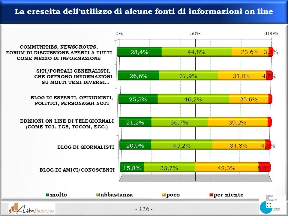 - 116 - La crescita dell utilizzo di alcune fonti di informazioni on line
