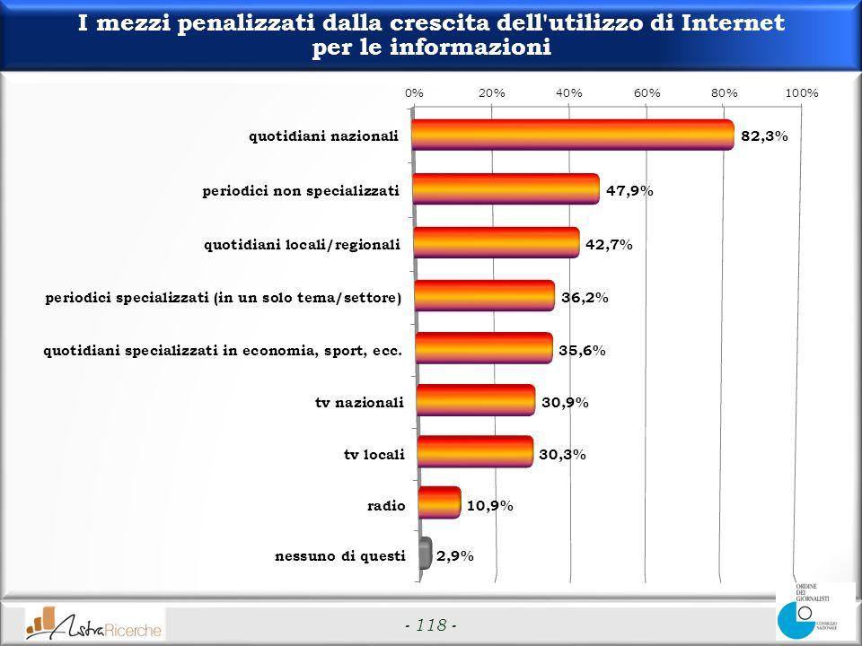 - 118 - I mezzi penalizzati dalla crescita dell utilizzo di Internet per le informazioni