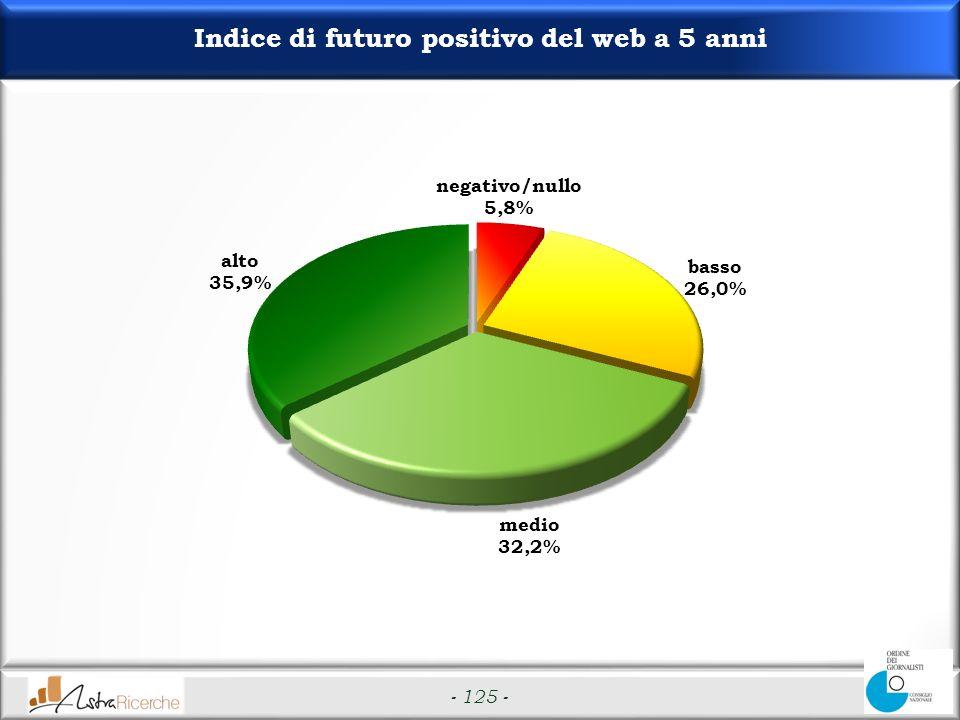 - 125 - Indice di futuro positivo del web a 5 anni