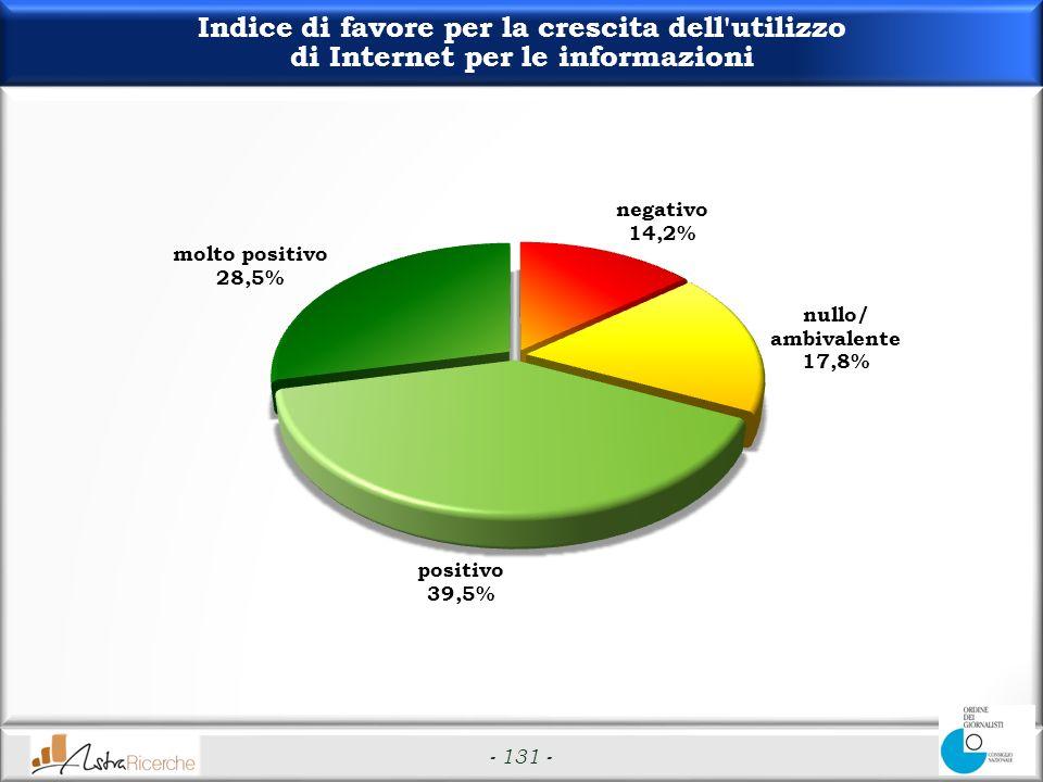 - 131 - Indice di favore per la crescita dell utilizzo di Internet per le informazioni