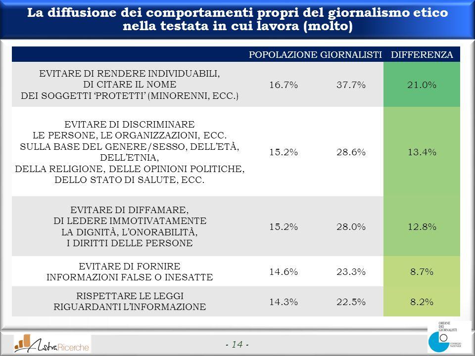 - 14 - La diffusione dei comportamenti propri del giornalismo etico nella testata in cui lavora (molto) POPOLAZIONEGIORNALISTIDIFFERENZA EVITARE DI RENDERE INDIVIDUABILI, DI CITARE IL NOME DEI SOGGETTI PROTETTI (MINORENNI, ECC.) 16.7%37.7%21.0% EVITARE DI DISCRIMINARE LE PERSONE, LE ORGANIZZAZIONI, ECC.