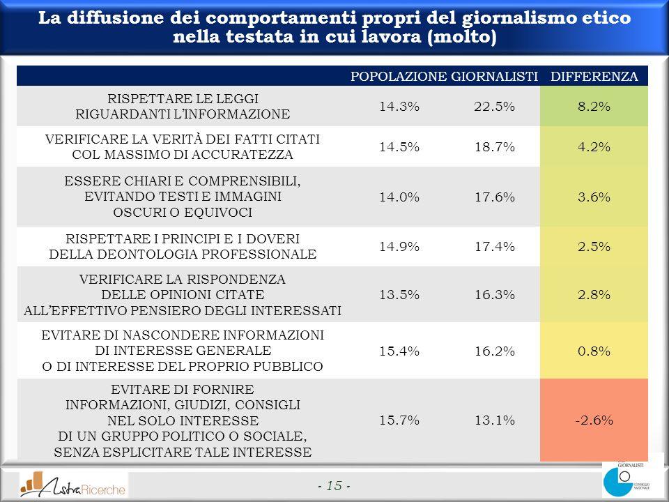 - 15 - La diffusione dei comportamenti propri del giornalismo etico nella testata in cui lavora (molto) POPOLAZIONEGIORNALISTIDIFFERENZA RISPETTARE LE LEGGI RIGUARDANTI LINFORMAZIONE 14.3%22.5%8.2% VERIFICARE LA VERITÀ DEI FATTI CITATI COL MASSIMO DI ACCURATEZZA 14.5%18.7%4.2% ESSERE CHIARI E COMPRENSIBILI, EVITANDO TESTI E IMMAGINI OSCURI O EQUIVOCI 14.0%17.6%3.6% RISPETTARE I PRINCIPI E I DOVERI DELLA DEONTOLOGIA PROFESSIONALE 14.9%17.4%2.5% VERIFICARE LA RISPONDENZA DELLE OPINIONI CITATE ALLEFFETTIVO PENSIERO DEGLI INTERESSATI 13.5%16.3%2.8% EVITARE DI NASCONDERE INFORMAZIONI DI INTERESSE GENERALE O DI INTERESSE DEL PROPRIO PUBBLICO 15.4%16.2%0.8% EVITARE DI FORNIRE INFORMAZIONI, GIUDIZI, CONSIGLI NEL SOLO INTERESSE DI UN GRUPPO POLITICO O SOCIALE, SENZA ESPLICITARE TALE INTERESSE 15.7%13.1%-2.6%