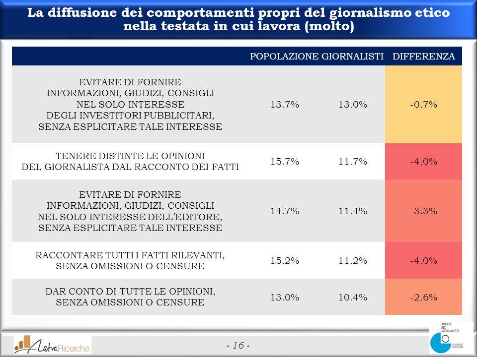 - 16 - La diffusione dei comportamenti propri del giornalismo etico nella testata in cui lavora (molto) POPOLAZIONEGIORNALISTIDIFFERENZA EVITARE DI FORNIRE INFORMAZIONI, GIUDIZI, CONSIGLI NEL SOLO INTERESSE DEGLI INVESTITORI PUBBLICITARI, SENZA ESPLICITARE TALE INTERESSE 13.7%13.0%-0.7% TENERE DISTINTE LE OPINIONI DEL GIORNALISTA DAL RACCONTO DEI FATTI 15.7%11.7%-4.0% EVITARE DI FORNIRE INFORMAZIONI, GIUDIZI, CONSIGLI NEL SOLO INTERESSE DELLEDITORE, SENZA ESPLICITARE TALE INTERESSE 14.7%11.4%-3.3% RACCONTARE TUTTI I FATTI RILEVANTI, SENZA OMISSIONI O CENSURE 15.2%11.2%-4.0% DAR CONTO DI TUTTE LE OPINIONI, SENZA OMISSIONI O CENSURE 13.0%10.4%-2.6%