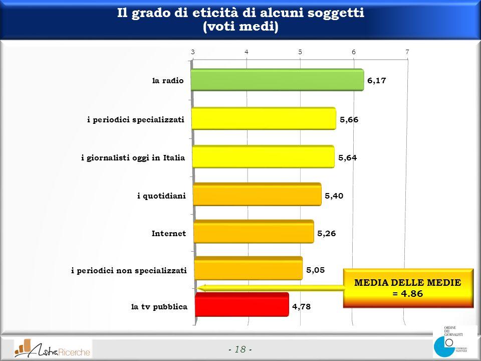 - 18 - Il grado di eticità di alcuni soggetti (voti medi) MEDIA DELLE MEDIE = 4.86