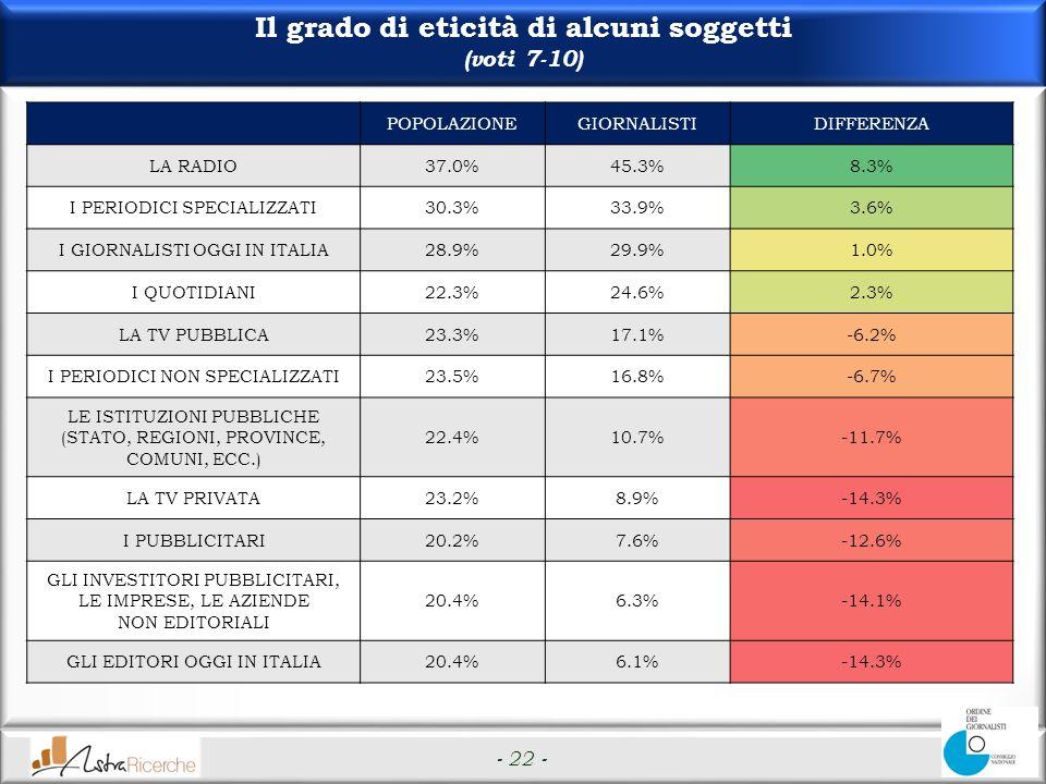 - 22 - Il grado di eticità di alcuni soggetti (voti 7-10) POPOLAZIONEGIORNALISTIDIFFERENZA LA RADIO37.0%45.3%8.3% I PERIODICI SPECIALIZZATI30.3%33.9%3.6% I GIORNALISTI OGGI IN ITALIA28.9%29.9%1.0% I QUOTIDIANI22.3%24.6%2.3% LA TV PUBBLICA23.3%17.1%-6.2% I PERIODICI NON SPECIALIZZATI23.5%16.8%-6.7% LE ISTITUZIONI PUBBLICHE (STATO, REGIONI, PROVINCE, COMUNI, ECC.) 22.4%10.7%-11.7% LA TV PRIVATA23.2%8.9%-14.3% I PUBBLICITARI20.2%7.6%-12.6% GLI INVESTITORI PUBBLICITARI, LE IMPRESE, LE AZIENDE NON EDITORIALI 20.4%6.3%-14.1% GLI EDITORI OGGI IN ITALIA20.4%6.1%-14.3%