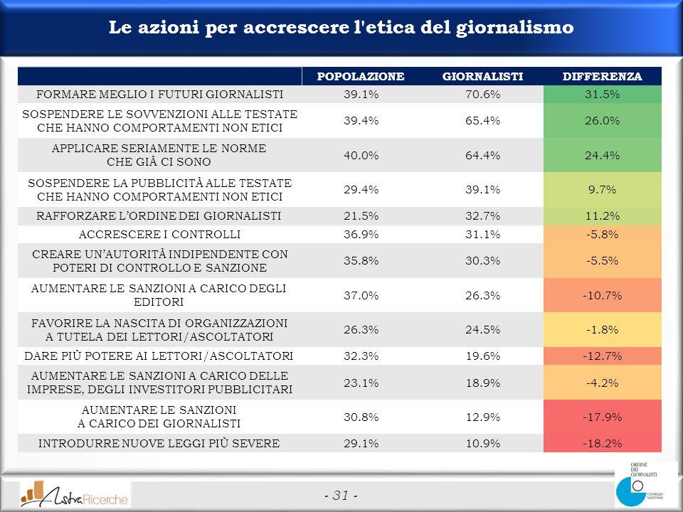 - 31 - Le azioni per accrescere l etica del giornalismo POPOLAZIONEGIORNALISTIDIFFERENZA FORMARE MEGLIO I FUTURI GIORNALISTI39.1%70.6%31.5% SOSPENDERE LE SOVVENZIONI ALLE TESTATE CHE HANNO COMPORTAMENTI NON ETICI 39.4%65.4%26.0% APPLICARE SERIAMENTE LE NORME CHE GIÀ CI SONO 40.0%64.4%24.4% SOSPENDERE LA PUBBLICITÀ ALLE TESTATE CHE HANNO COMPORTAMENTI NON ETICI 29.4%39.1%9.7% RAFFORZARE LORDINE DEI GIORNALISTI21.5%32.7%11.2% ACCRESCERE I CONTROLLI36.9%31.1%-5.8% CREARE UNAUTORITÀ INDIPENDENTE CON POTERI DI CONTROLLO E SANZIONE 35.8%30.3%-5.5% AUMENTARE LE SANZIONI A CARICO DEGLI EDITORI 37.0%26.3%-10.7% FAVORIRE LA NASCITA DI ORGANIZZAZIONI A TUTELA DEI LETTORI/ASCOLTATORI 26.3%24.5%-1.8% DARE PIÙ POTERE AI LETTORI/ASCOLTATORI32.3%19.6%-12.7% AUMENTARE LE SANZIONI A CARICO DELLE IMPRESE, DEGLI INVESTITORI PUBBLICITARI 23.1%18.9%-4.2% AUMENTARE LE SANZIONI A CARICO DEI GIORNALISTI 30.8%12.9%-17.9% INTRODURRE NUOVE LEGGI PIÙ SEVERE29.1%10.9%-18.2%