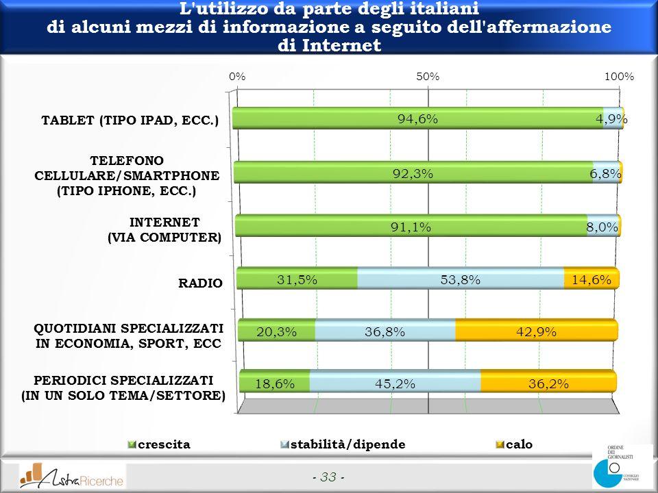 - 33 - L utilizzo da parte degli italiani di alcuni mezzi di informazione a seguito dell affermazione di Internet
