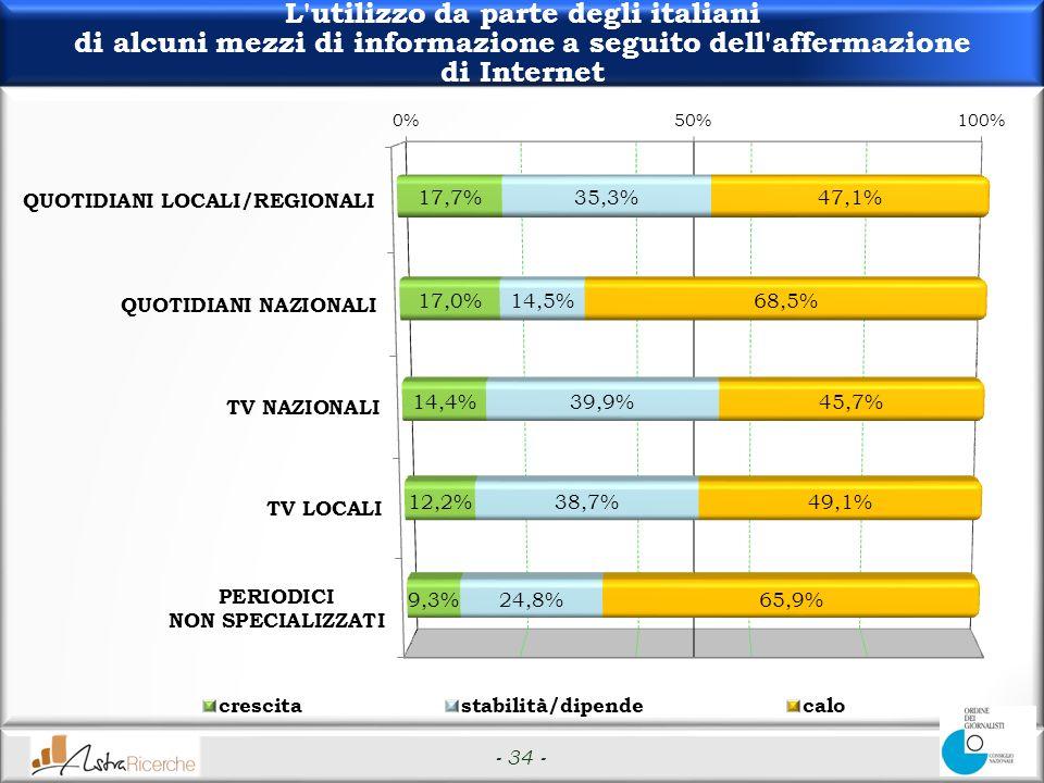 - 34 - L utilizzo da parte degli italiani di alcuni mezzi di informazione a seguito dell affermazione di Internet