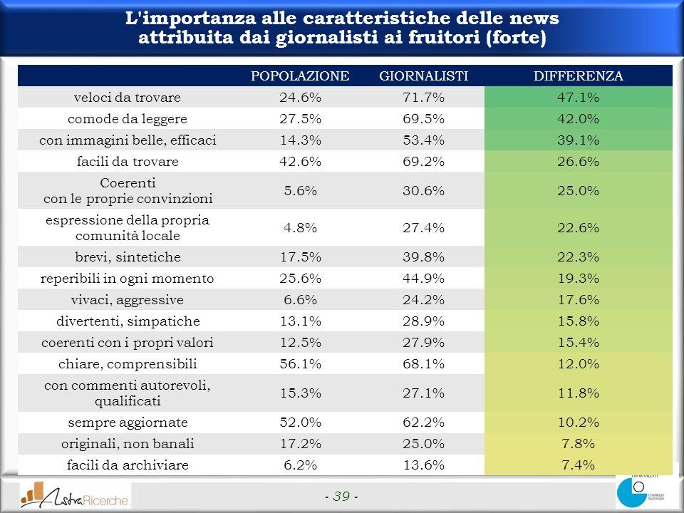 - 39 - L importanza alle caratteristiche delle news attribuita dai giornalisti ai fruitori (forte) POPOLAZIONEGIORNALISTIDIFFERENZA veloci da trovare24.6%71.7%47.1% comode da leggere27.5%69.5%42.0% con immagini belle, efficaci14.3%53.4%39.1% facili da trovare42.6%69.2%26.6% Coerenti con le proprie convinzioni 5.6%30.6%25.0% espressione della propria comunità locale 4.8%27.4%22.6% brevi, sintetiche17.5%39.8%22.3% reperibili in ogni momento25.6%44.9%19.3% vivaci, aggressive6.6%24.2%17.6% divertenti, simpatiche13.1%28.9%15.8% coerenti con i propri valori12.5%27.9%15.4% chiare, comprensibili56.1%68.1%12.0% con commenti autorevoli, qualificati 15.3%27.1%11.8% sempre aggiornate52.0%62.2%10.2% originali, non banali17.2%25.0%7.8% facili da archiviare6.2%13.6%7.4%