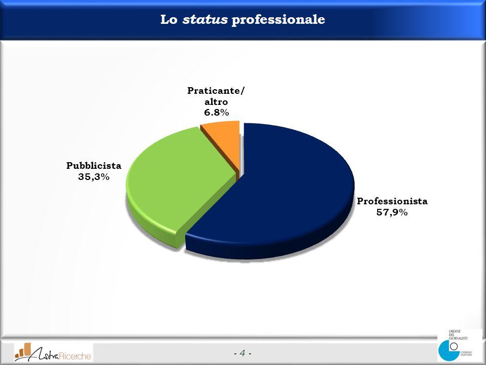 - 4 - Lo status professionale
