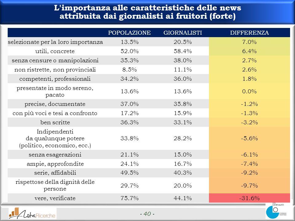 - 40 - L importanza alle caratteristiche delle news attribuita dai giornalisti ai fruitori (forte) POPOLAZIONEGIORNALISTIDIFFERENZA selezionate per la loro importanza13.5%20.5%7.0% utili, concrete52.0%58.4%6.4% senza censure o manipolazioni35.3%38.0%2.7% non ristrette, non provinciali8.5%11.1%2.6% competenti, professionali34.2%36.0%1.8% presentate in modo sereno, pacato 13.6% 0.0% precise, documentate37.0%35.8%-1.2% con più voci e tesi a confronto17.2%15.9%-1.3% ben scritte36.3%33.1%-3.2% Indipendenti da qualunque potere (politico, economico, ecc.) 33.8%28.2%-5.6% senza esagerazioni21.1%15.0%-6.1% ampie, approfondite24.1%16.7%-7.4% serie, affidabili49.5%40.3%-9.2% rispettose della dignità delle persone 29.7%20.0%-9.7% vere, verificate75.7%44.1%-31.6%