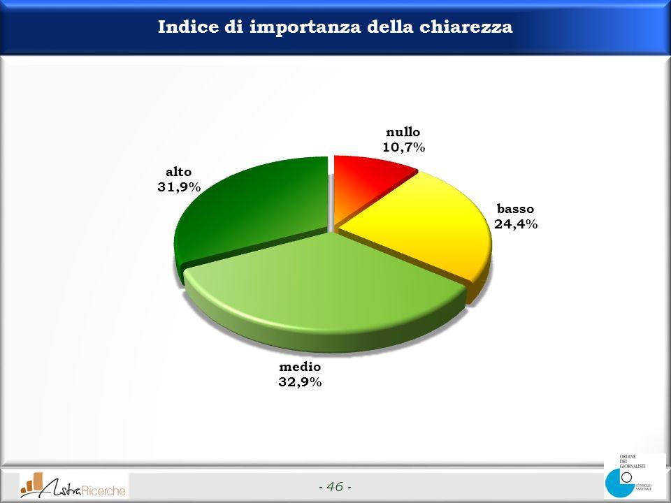 - 46 - Indice di importanza della chiarezza