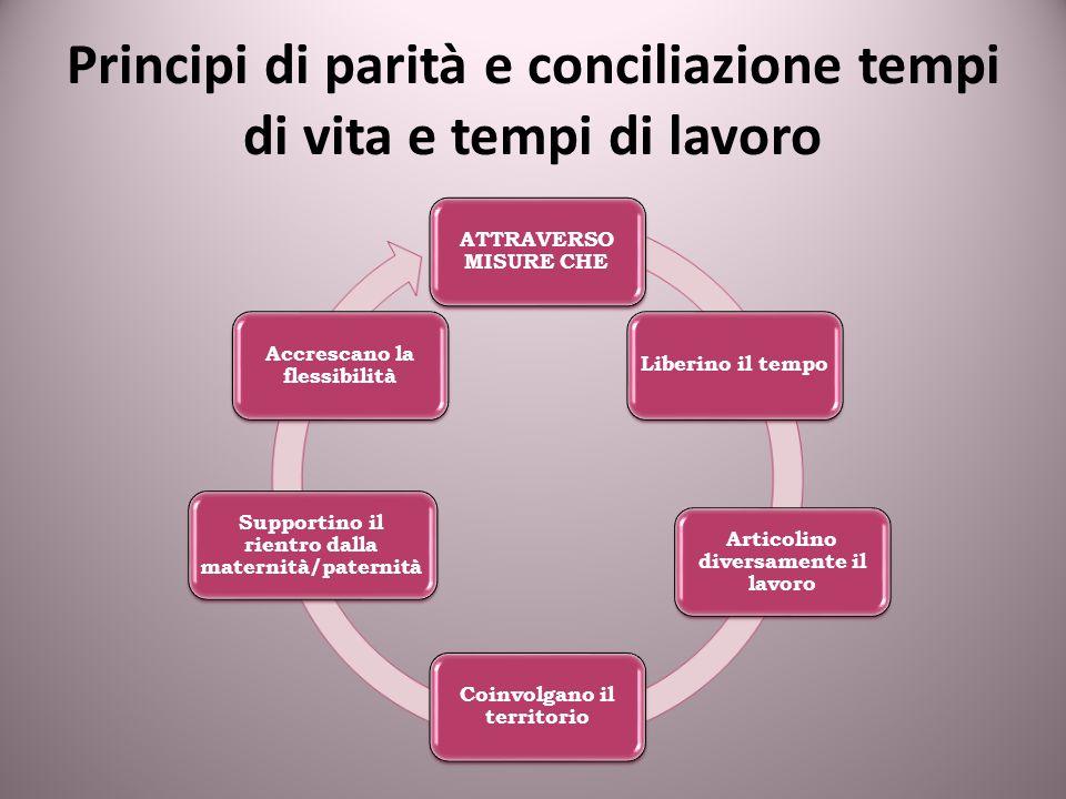 Principi di parità e conciliazione tempi di vita e tempi di lavoro ATTRAVERSO MISURE CHE Liberino il tempo Articolino diversamente il lavoro Coinvolga