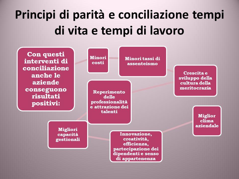 Principi di parità e conciliazione tempi di vita e tempi di lavoro Con questi interventi di conciliazione anche le aziende conseguono risultati positi