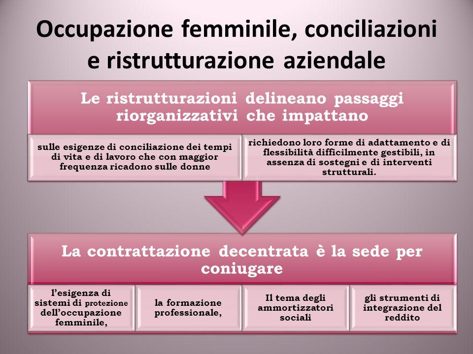 Occupazione femminile, conciliazioni e ristrutturazione aziendale La contrattazione decentrata è la sede per coniugare lesigenza di sistemi di protezi
