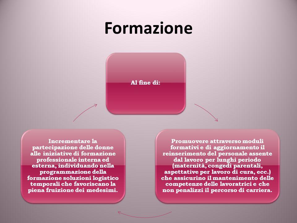 Al fine di: Promuovere attraverso moduli formativi e di aggiornamento il reinserimento del personale assente dal lavoro per lunghi periodo (maternità,