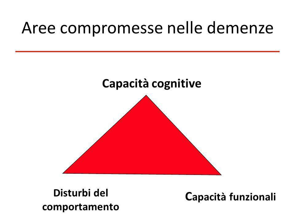 Aree compromesse nelle demenze Capacità cognitive Disturbi del comportamento C apacità funzionali