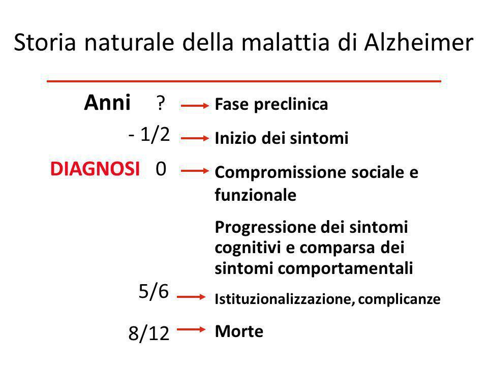 Storia naturale della malattia di Alzheimer Fase preclinica Inizio dei sintomi Compromissione sociale e funzionale Progressione dei sintomi cognitivi