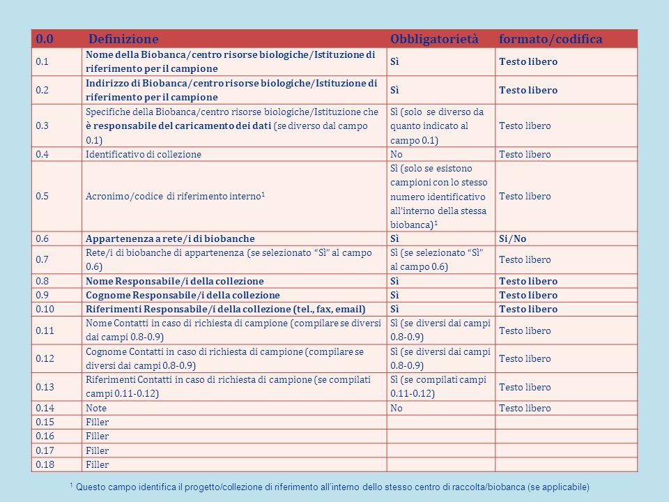 0.0 DefinizioneObbligatorietàformato/codifica 0.1 Nome della Biobanca/centro risorse biologiche/Istituzione di riferimento per il campione SìTesto libero 0.2 Indirizzo di Biobanca/centro risorse biologiche/Istituzione di riferimento per il campione SìTesto libero 0.3 Specifiche della Biobanca/centro risorse biologiche/Istituzione che è responsabile del caricamento dei dati (se diverso dal campo 0.1) Sì (solo se diverso da quanto indicato al campo 0.1) Testo libero 0.4Identificativo di collezioneNoTesto libero 0.5Acronimo/codice di riferimento interno 1 Sì (solo se esistono campioni con lo stesso numero identificativo allinterno della stessa biobanca) 1 Testo libero 0.6Appartenenza a rete/i di biobancheSìSi/No 0.7 Rete/i di biobanche di appartenenza (se selezionato Sì al campo 0.6) Sì (se selezionato Sì al campo 0.6) Testo libero 0.8Nome Responsabile/i della collezioneSìTesto libero 0.9Cognome Responsabile/i della collezioneSìTesto libero 0.10Riferimenti Responsabile/i della collezione (tel., fax, email)SìTesto libero 0.11 Nome Contatti in caso di richiesta di campione (compilare se diversi dai campi 0.8-0.9) Sì (se diversi dai campi 0.8-0.9) Testo libero 0.12 Cognome Contatti in caso di richiesta di campione (compilare se diversi dai campi 0.8-0.9) Sì (se diversi dai campi 0.8-0.9) Testo libero 0.13 Riferimenti Contatti in caso di richiesta di campione (se compilati campi 0.11-0.12) Sì (se compilati campi 0.11-0.12) Testo libero 0.14NoteNoTesto libero 0.15Filler 0.16Filler 0.17Filler 0.18Filler 1 Questo campo identifica il progetto/collezione di riferimento allinterno dello stesso centro di raccolta/biobanca (se applicabile)