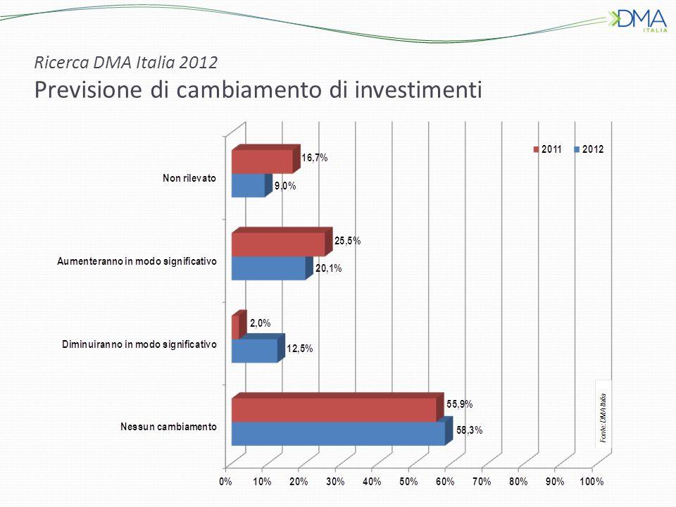 Ricerca DMA Italia 2012 Previsione di cambiamento di investimenti