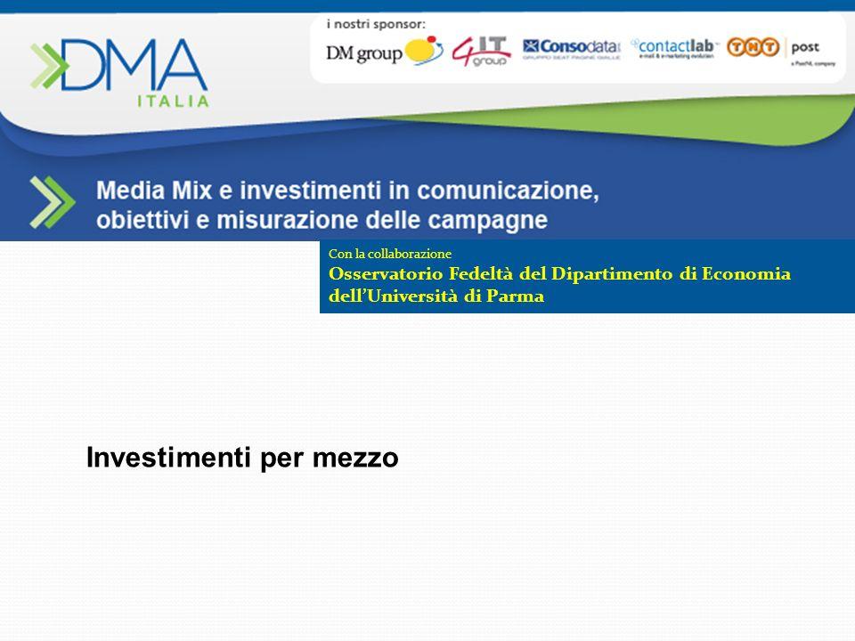 Con la collaborazione Osservatorio Fedeltà del Dipartimento di Economia dellUniversità di Parma Investimenti per mezzo