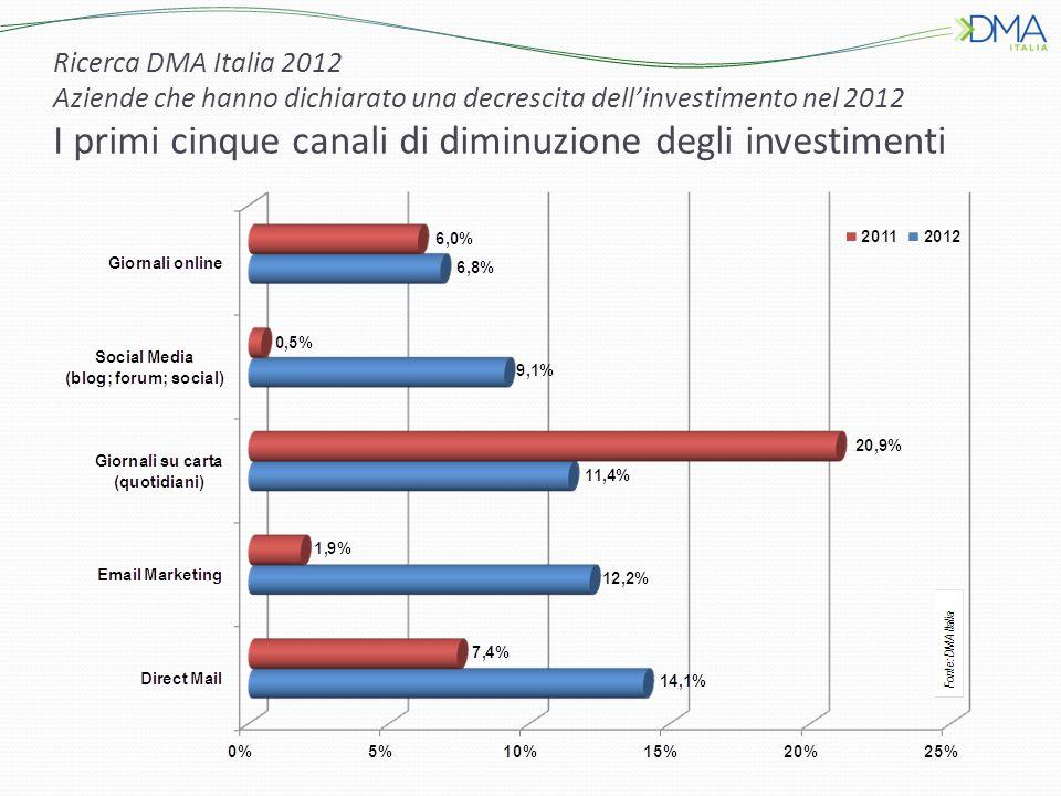 Ricerca DMA Italia 2012 Aziende che hanno dichiarato una decrescita dellinvestimento nel 2012 I primi cinque canali di diminuzione degli investimenti