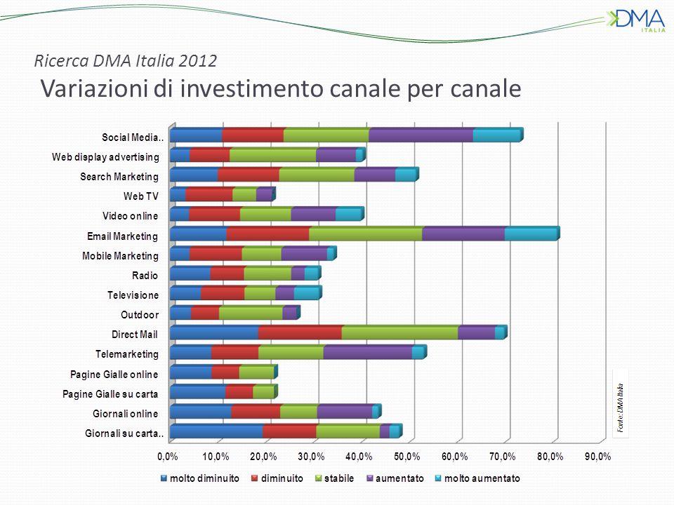 Ricerca DMA Italia 2012 Variazioni di investimento canale per canale