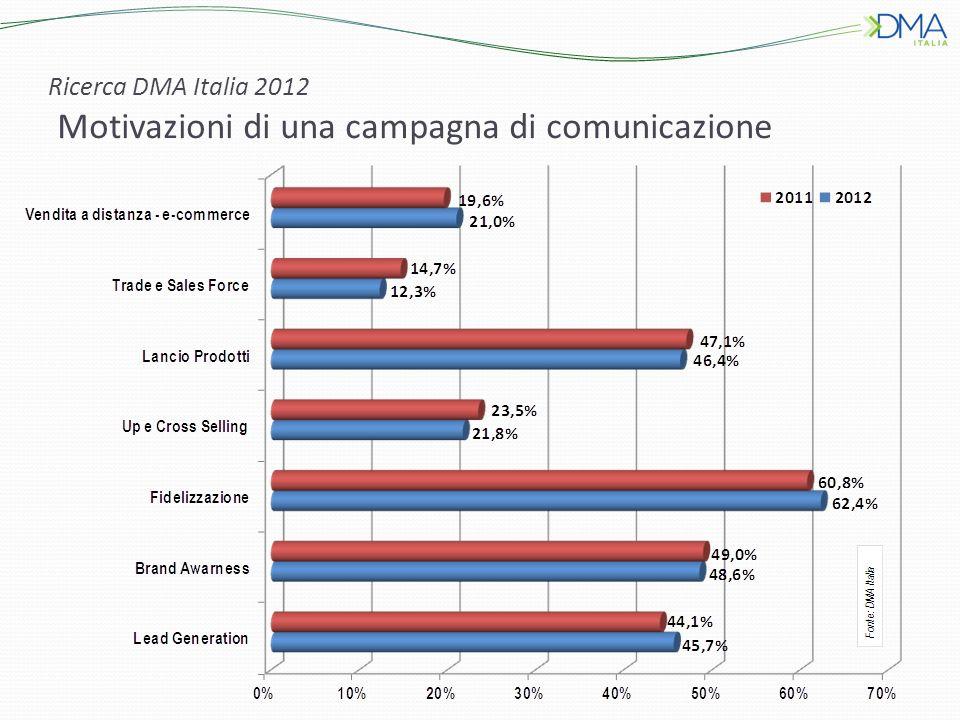 Ricerca DMA Italia 2012 Motivazioni di una campagna di comunicazione