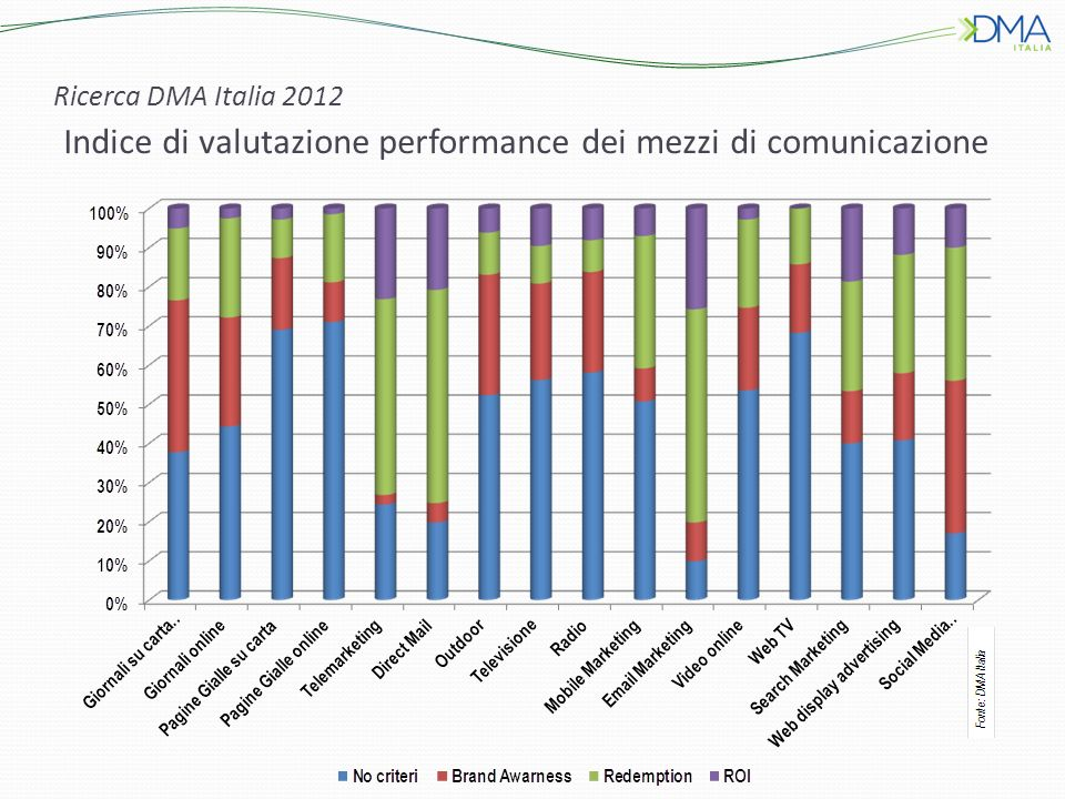 Ricerca DMA Italia 2012 Indice di valutazione performance dei mezzi di comunicazione