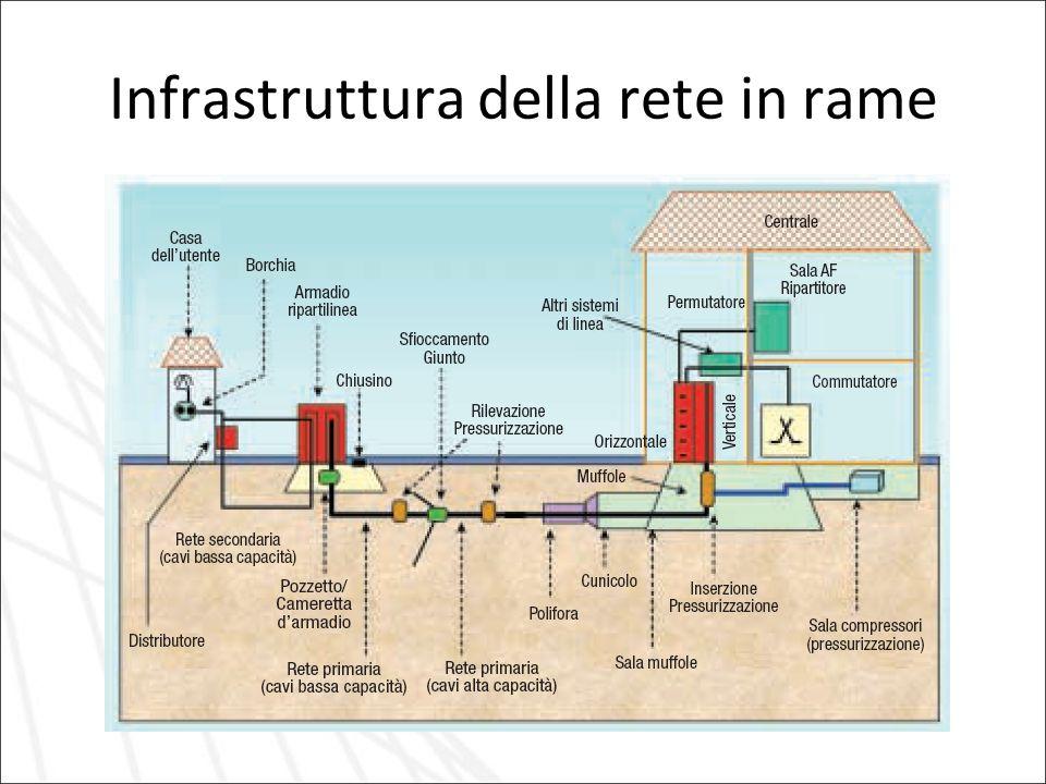 Infrastruttura della rete in rame