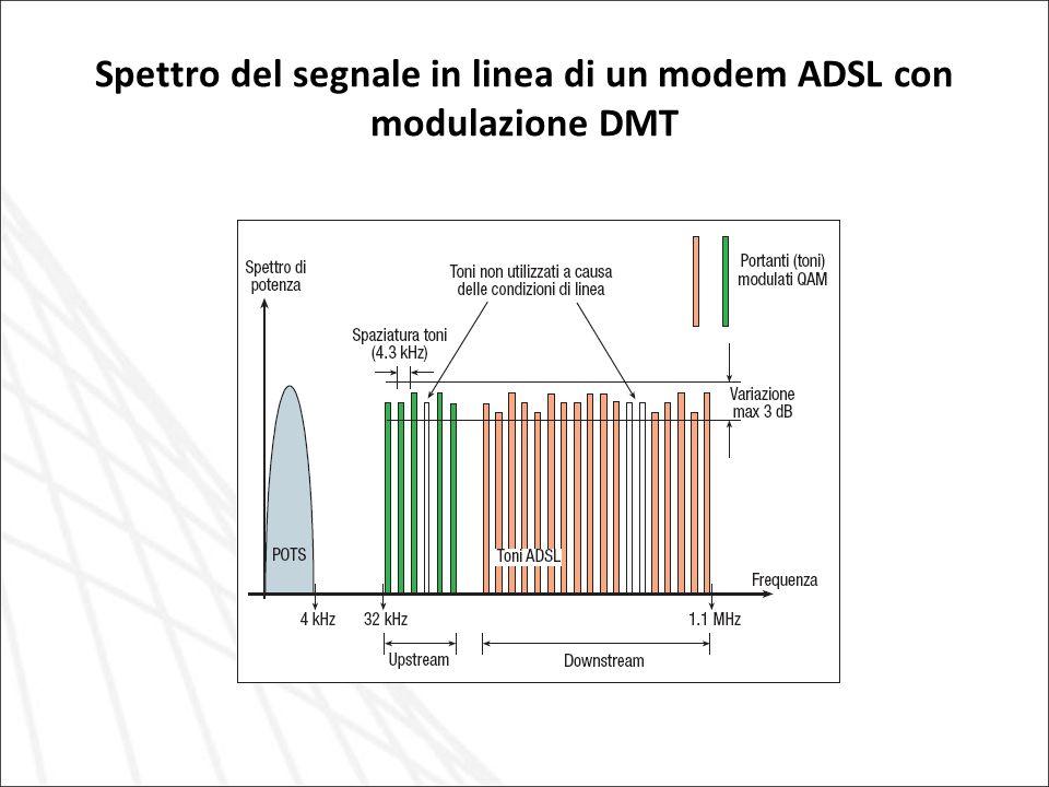 Spettro del segnale in linea di un modem ADSL con modulazione DMT
