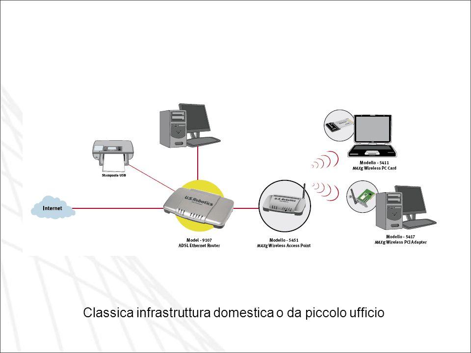 Classica infrastruttura domestica o da piccolo ufficio