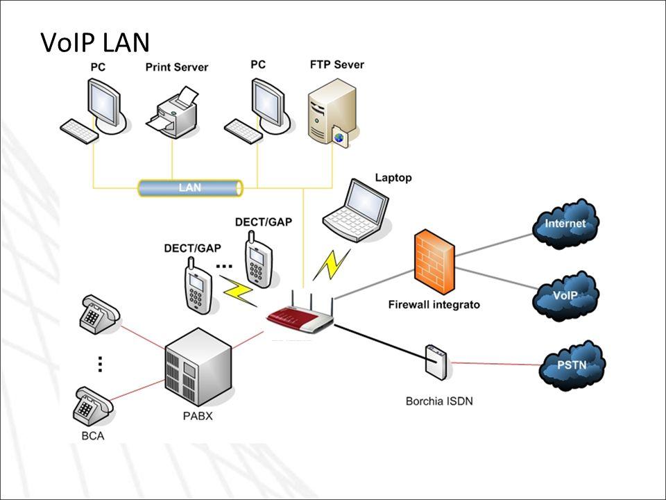 VoIP LAN