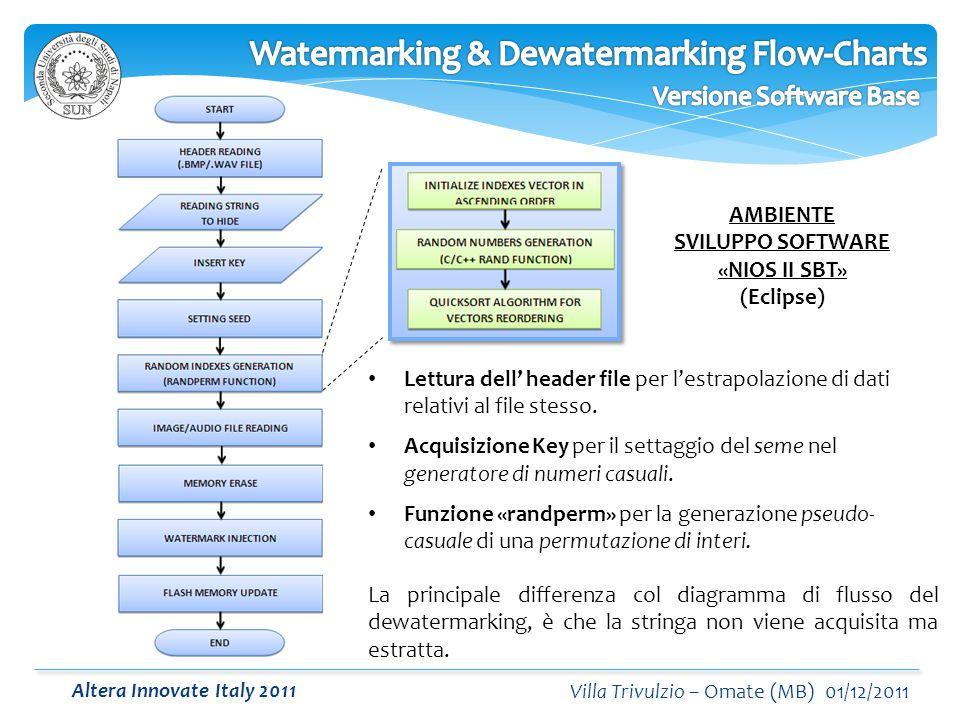 Altera Innovate Italy 2011 Villa Trivulzio – Omate (MB) 01/12/2011 AMBIENTE SVILUPPO SOFTWARE «NIOS II SBT» (Eclipse) Lettura dell header file per lestrapolazione di dati relativi al file stesso.