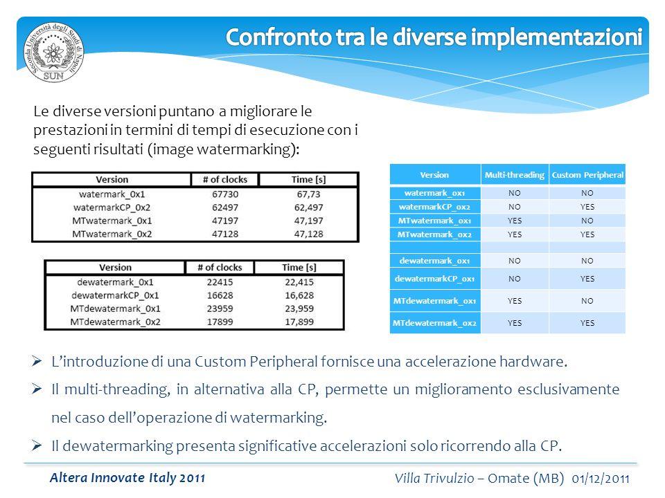 Altera Innovate Italy 2011 Villa Trivulzio – Omate (MB) 01/12/2011 Le diverse versioni puntano a migliorare le prestazioni in termini di tempi di esecuzione con i seguenti risultati (image watermarking): VersionMulti-threadingCustom Peripheral watermark_0x1NO watermarkCP_0x2NOYES MTwatermark_0x1YESNO MTwatermark_0x2YES dewatermark_0x1NO dewatermarkCP_0x1NOYES MTdewatermark_0x1YESNO MTdewatermark_0x2YES Lintroduzione di una Custom Peripheral fornisce una accelerazione hardware.