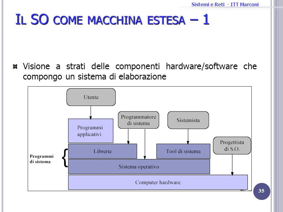 Sistemi e Reti - ITT Marconi I L SO COME MACCHINA ESTESA – 1 35 Visione a strati delle componenti hardware/software che compongo un sistema di elabora