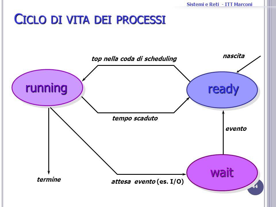 Sistemi e Reti - ITT Marconirunning ready wait nascita attesa evento (es. I/O) evento tempo scaduto top nella coda di scheduling C ICLO DI VITA DEI PR
