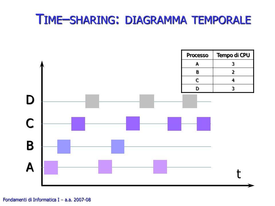 Fondamenti di Informatica I a.a. 2007-08 T IME – SHARING : DIAGRAMMA TEMPORALE Processo Tempo di CPU A3 B2 C4 D3 49 t A B C D