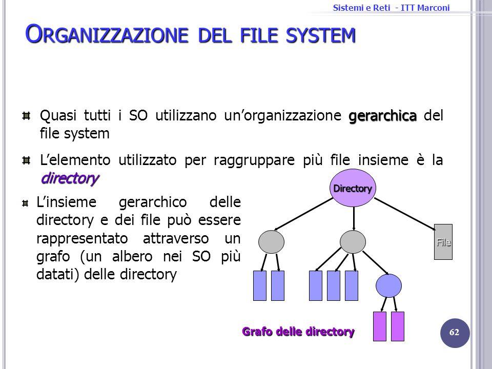 Sistemi e Reti - ITT Marconi O RGANIZZAZIONE DEL FILE SYSTEM Linsieme gerarchico delle directory e dei file può essere rappresentato attraverso un gra