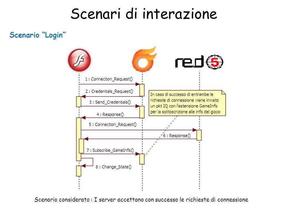 Scenari di interazione Scenario Login Scenario considerato : I server accettano con successo le richieste di connessione