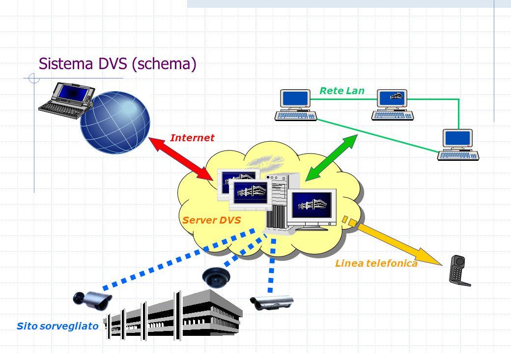 Sistema DVS (schema) Rete Lan Linea telefonica Internet Server DVS Sito sorvegliato